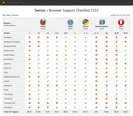 BrowserSupportChecklistCSS3.jpg